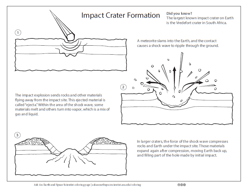 Impact crater coloring page worksheet